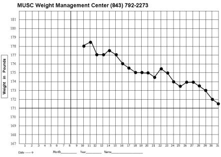 Transformative image for printable weight loss graph