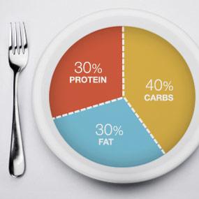 zone-diet